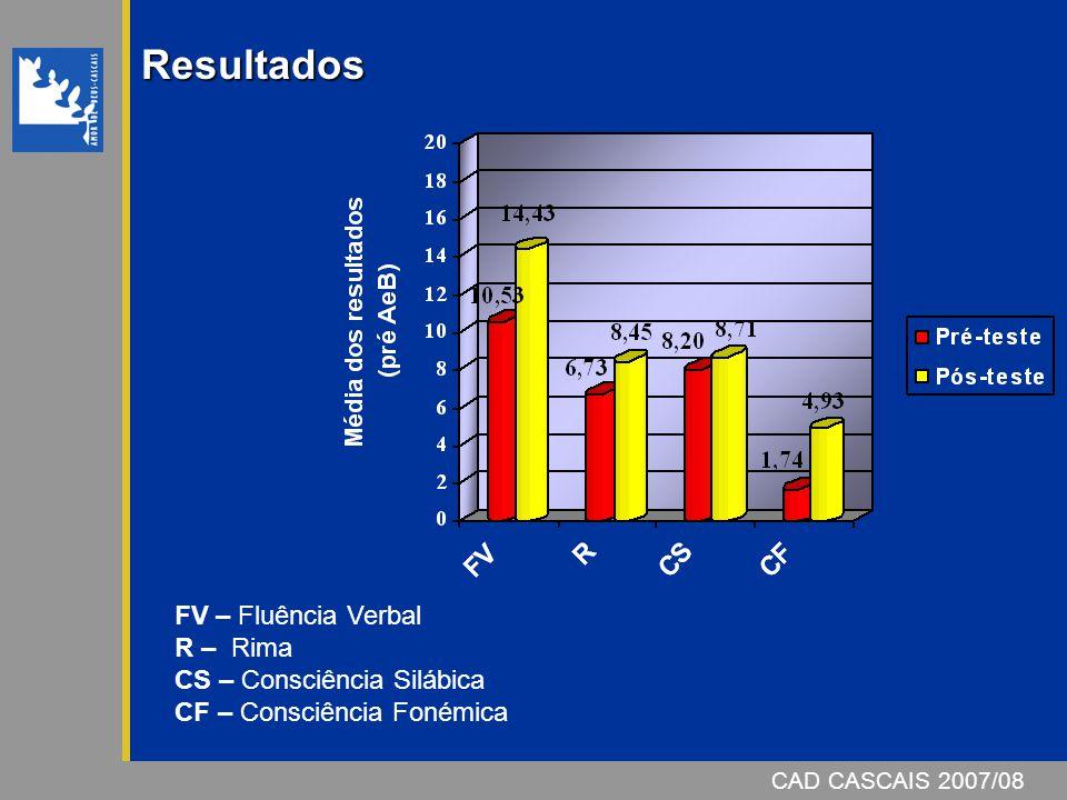 Resultados FV – Fluência Verbal R – Rima CS – Consciência Silábica