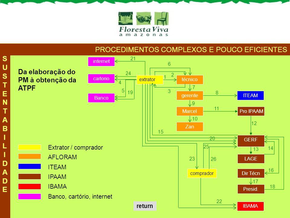 PROCEDIMENTOS COMPLEXOS E POUCO EFICIENTES