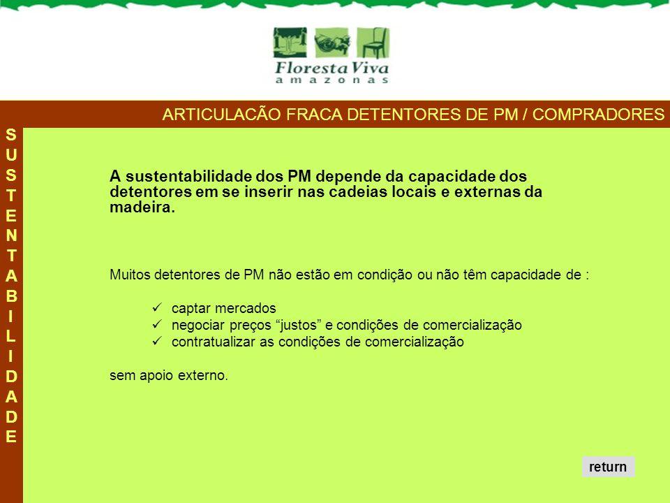 ARTICULACÃO FRACA DETENTORES DE PM / COMPRADORES