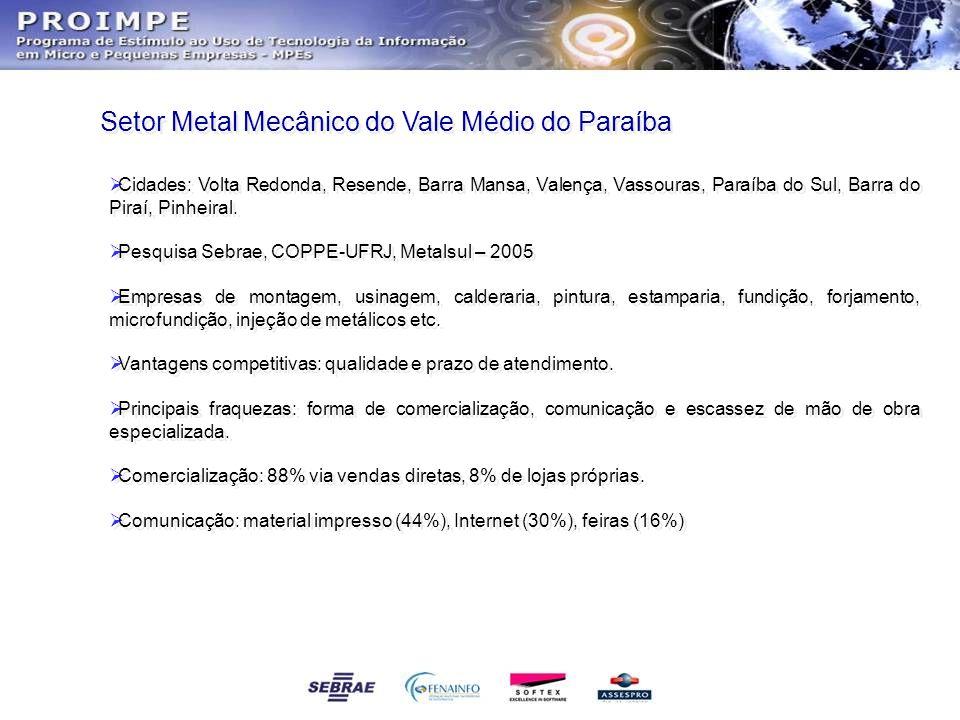Setor Metal Mecânico do Vale Médio do Paraíba
