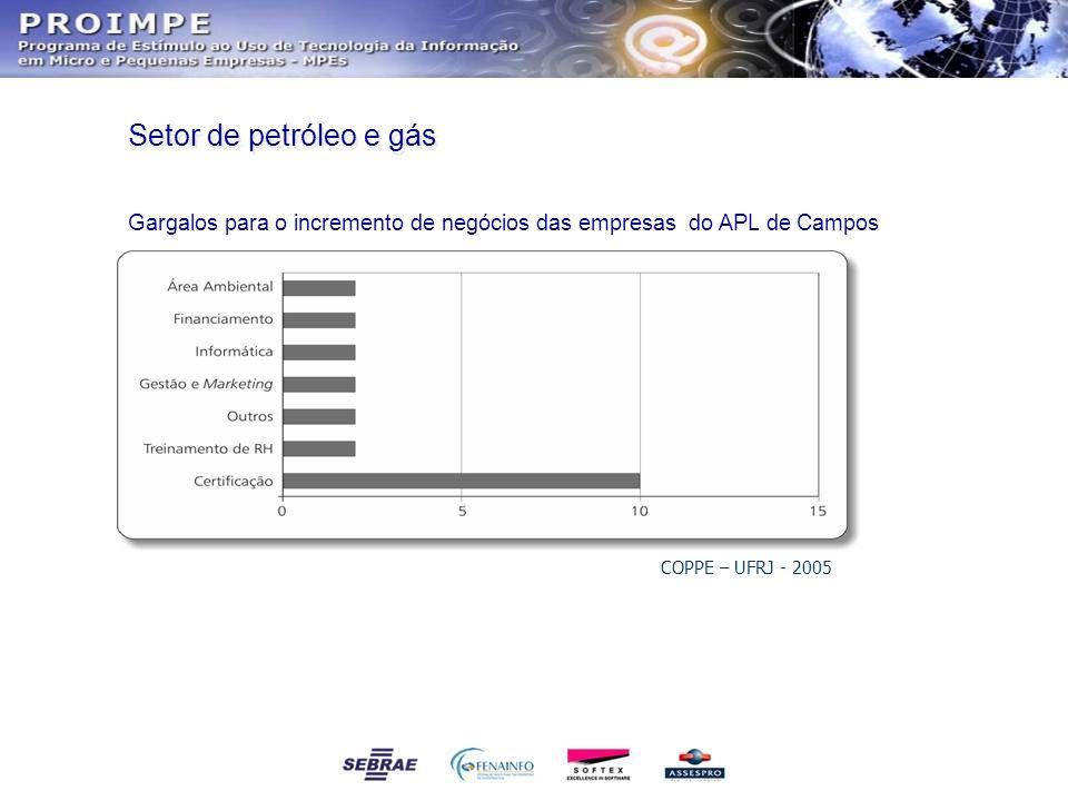 Setor de petróleo e gás Gargalos para o incremento de negócios das empresas do APL de Campos.