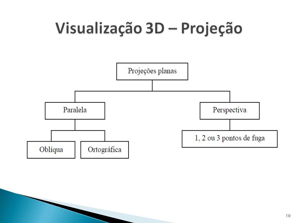 Visualização 3D – Projeção