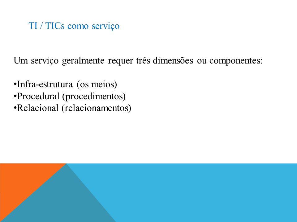 TI / TICs como serviço Um serviço geralmente requer três dimensões ou componentes: Infra-estrutura (os meios)