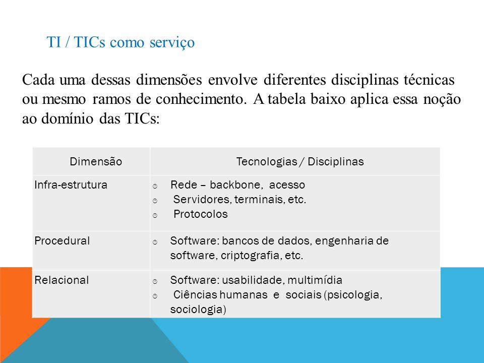Tecnologias / Disciplinas