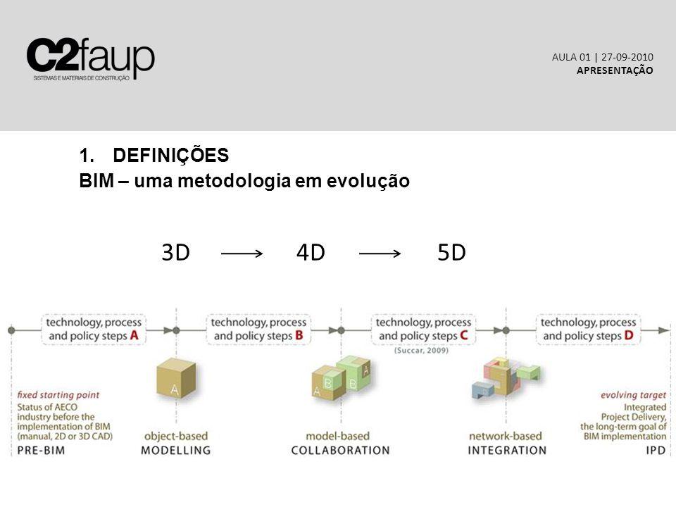 3D 4D 5D DEFINIÇÕES BIM – uma metodologia em evolução HMGSEYUWG