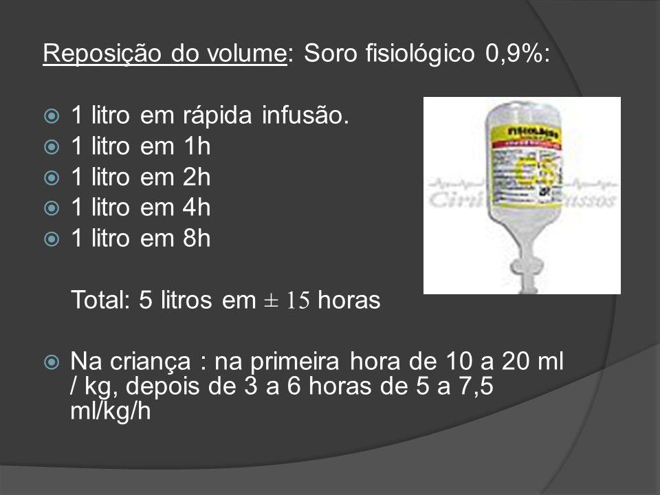 Reposição do volume: Soro fisiológico 0,9%: