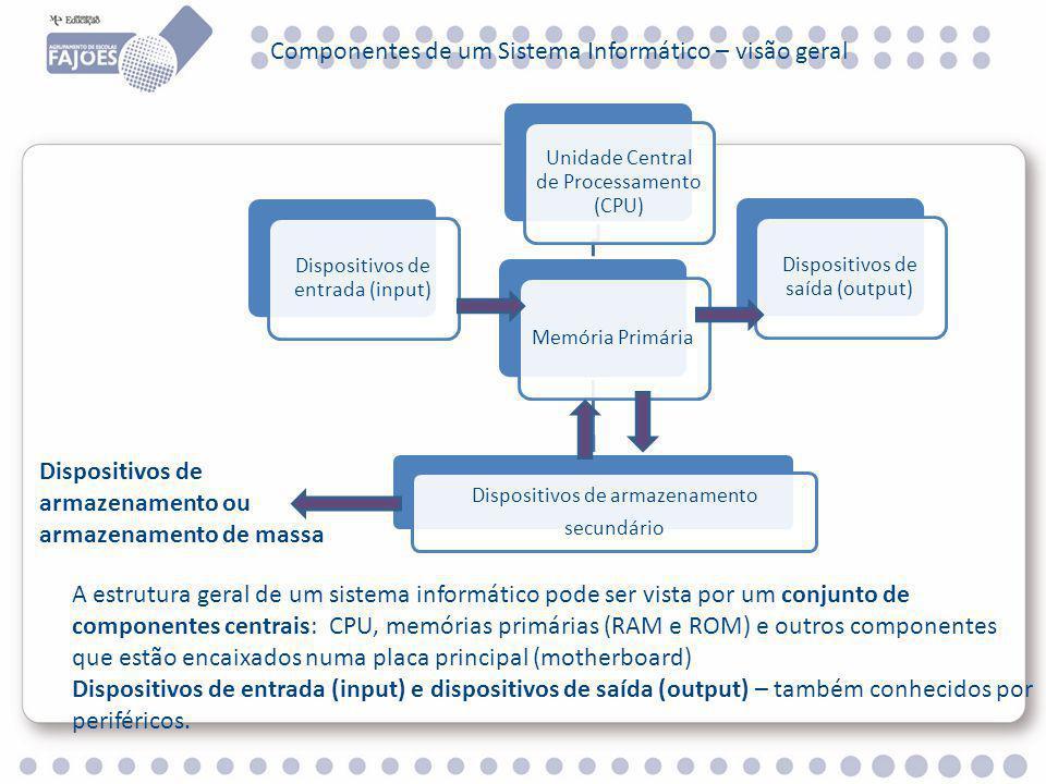 Componentes de um Sistema Informático – visão geral