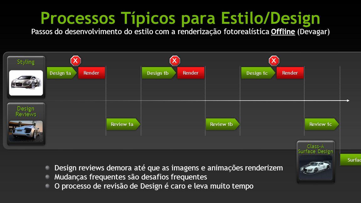 Processos Típicos para Estilo/Design