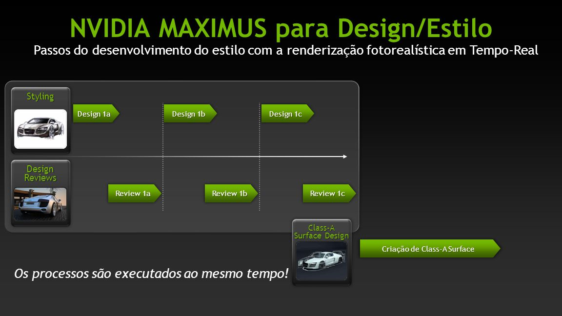 NVIDIA MAXIMUS para Design/Estilo