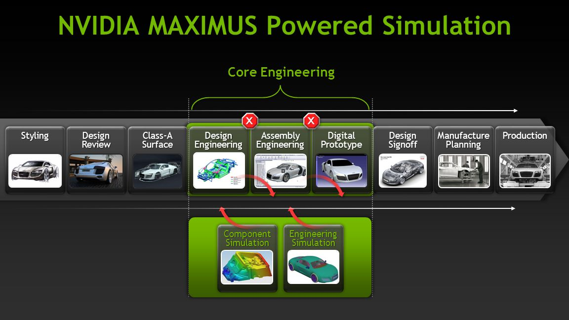 NVIDIA MAXIMUS Powered Simulation