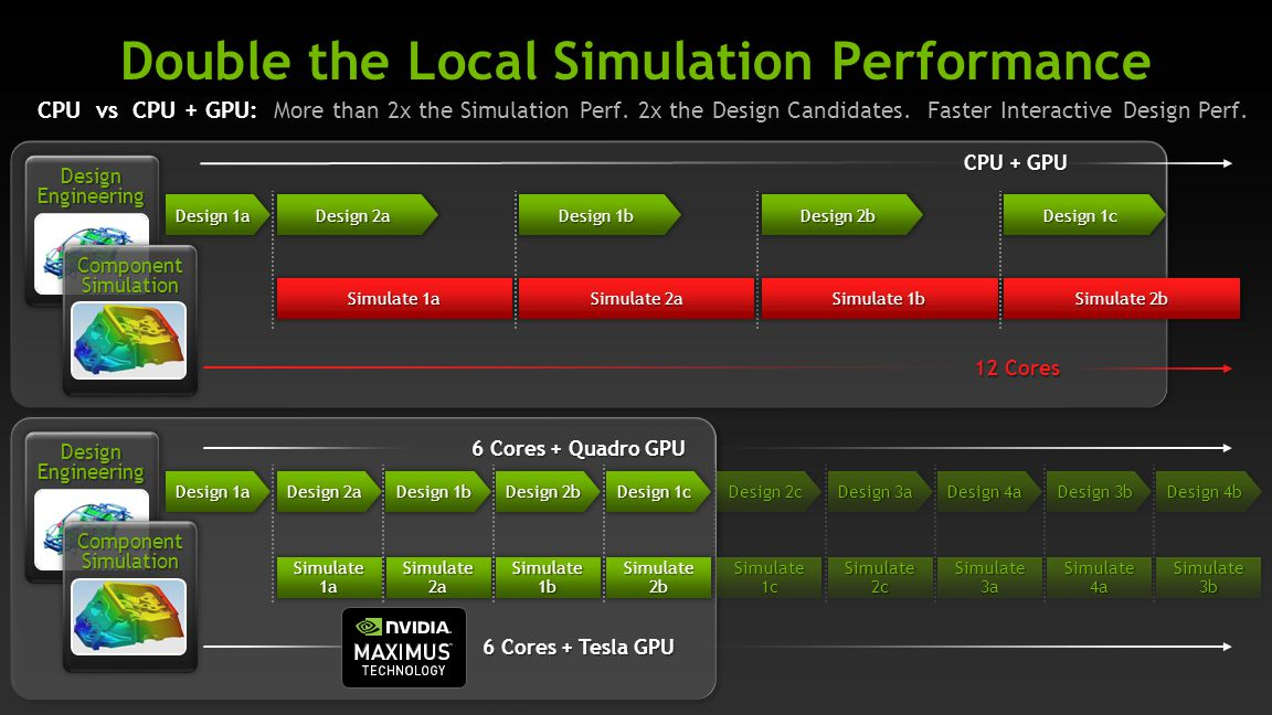 Double the Local Simulation Performance