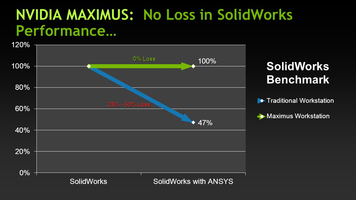 NVIDIA MAXIMUS: No Loss in SolidWorks Performance…