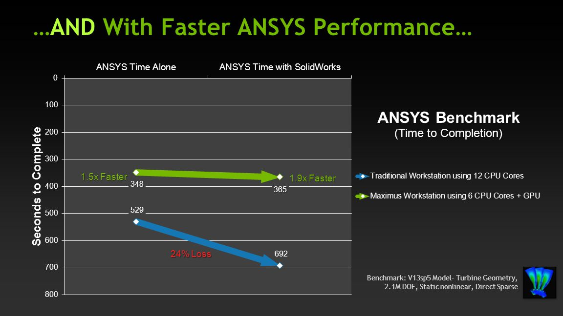 …AND With Faster ANSYS Performance…