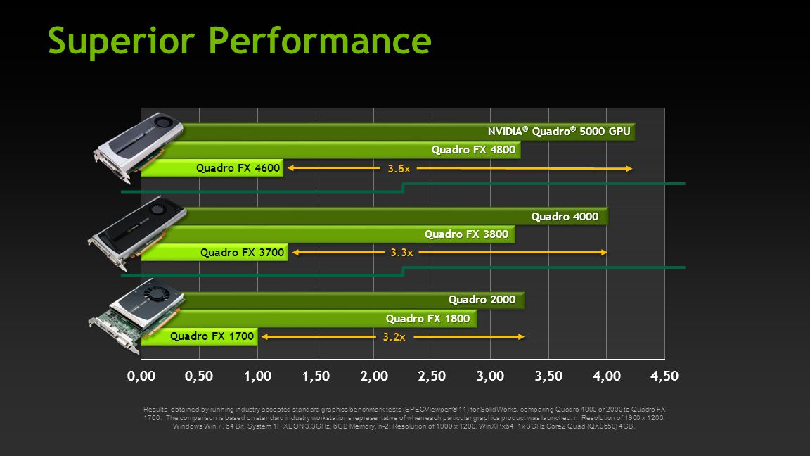 Superior Performance NVIDIA® Quadro® 5000 GPU Quadro FX 4800