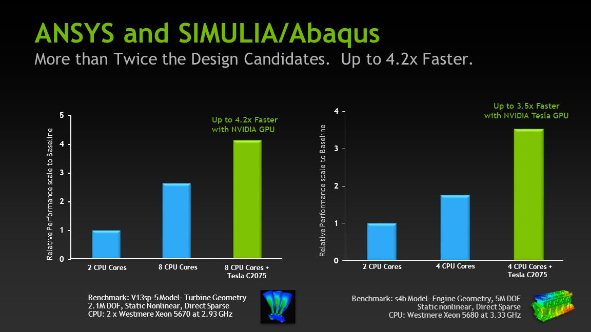 ANSYS and SIMULIA/Abaqus More than Twice the Design Candidates. Up to 4.2x Faster.