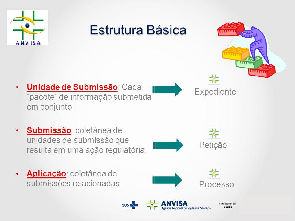 Estrutura Básica Unidade de Submissão: Cada pacote de informação submetida em conjunto.