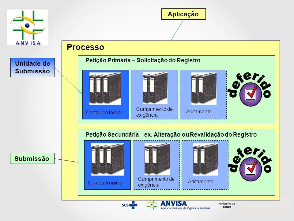 Processo deferido Aplicação Unidade de Submissão Submissão