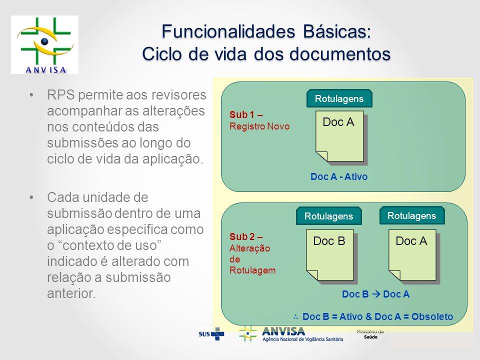 Funcionalidades Básicas: Ciclo de vida dos documentos