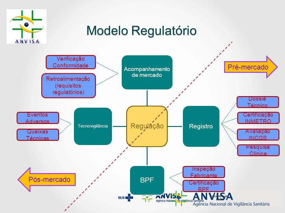 Modelo Regulatório Pré-mercado BPF Pós-mercado Regulação Registro