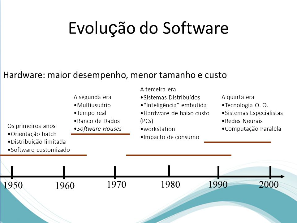 Evolução do Software Hardware: maior desempenho, menor tamanho e custo