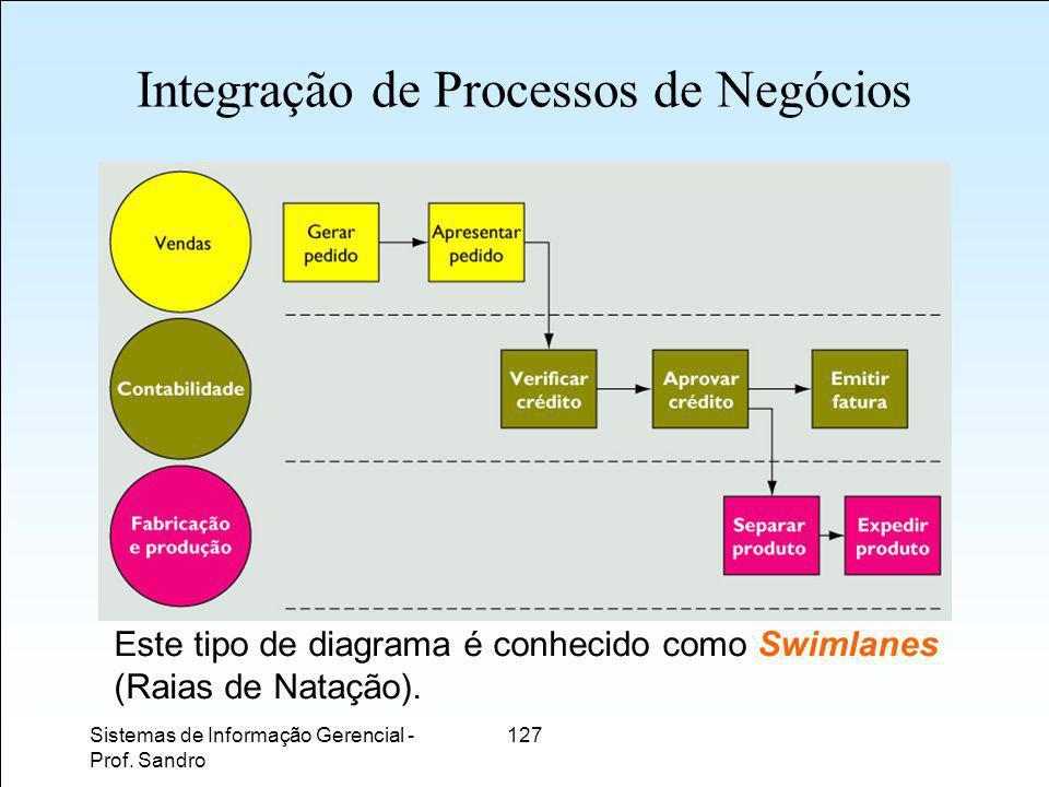 Integração de Processos de Negócios