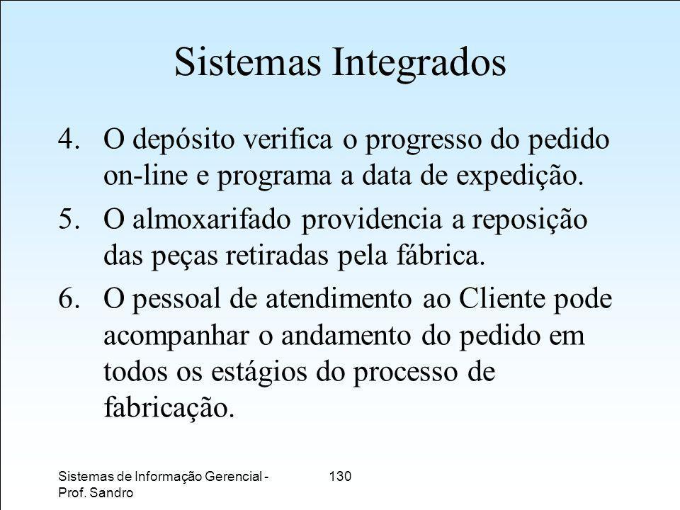 Sistemas Integrados O depósito verifica o progresso do pedido on-line e programa a data de expedição.