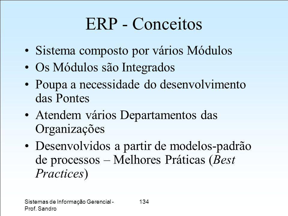 ERP - Conceitos Sistema composto por vários Módulos