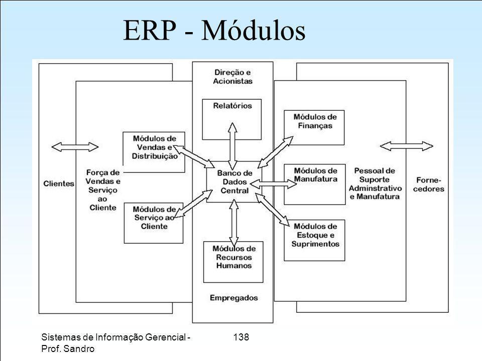 ERP - Módulos Sistemas de Informação Gerencial - Prof. Sandro