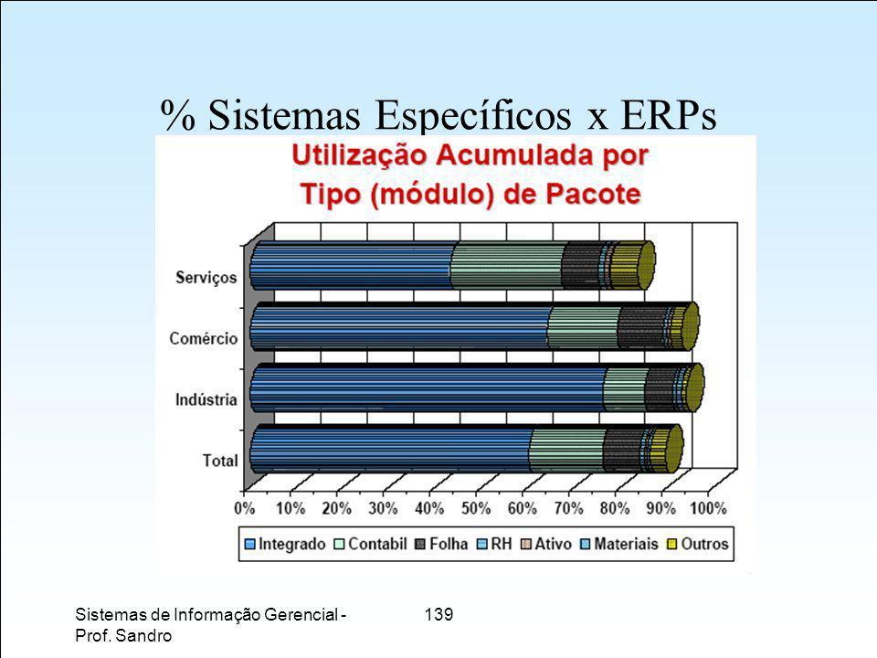 % Sistemas Específicos x ERPs