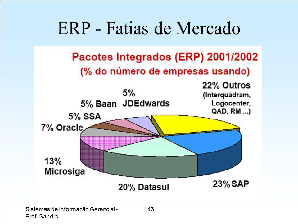 ERP - Fatias de Mercado Sistemas de Informação Gerencial - Prof. Sandro