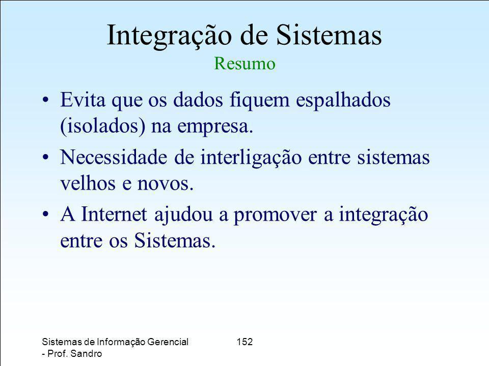 Integração de Sistemas Resumo