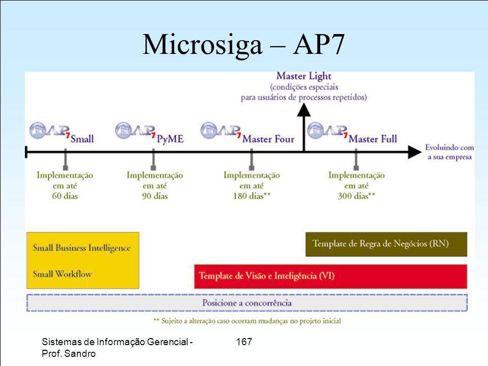 Microsiga – AP7 Sistemas de Informação Gerencial - Prof. Sandro