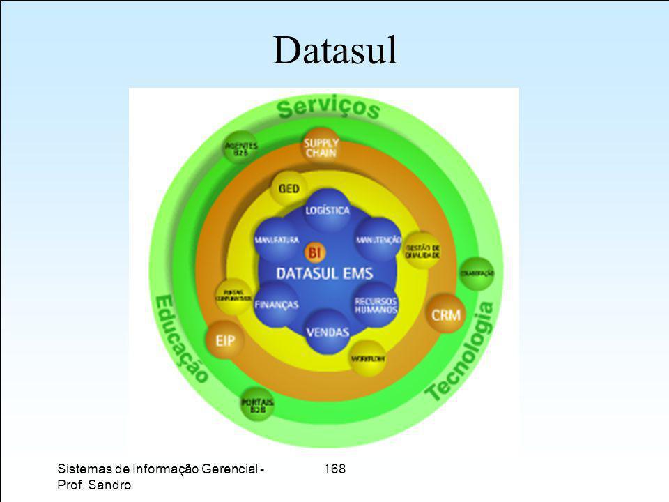 Datasul Sistemas de Informação Gerencial - Prof. Sandro