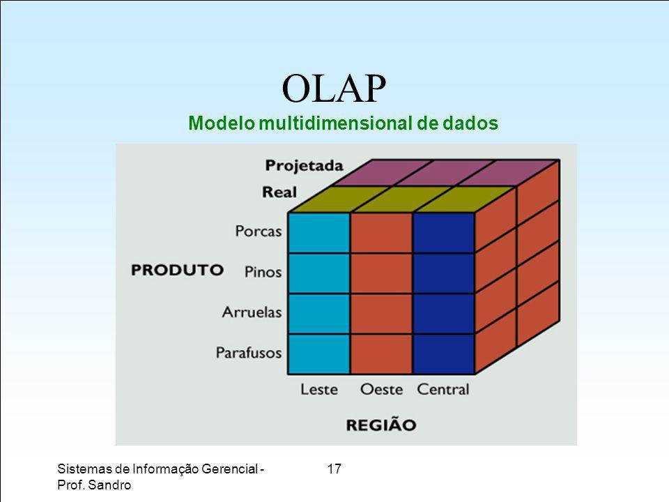 OLAP Modelo multidimensional de dados