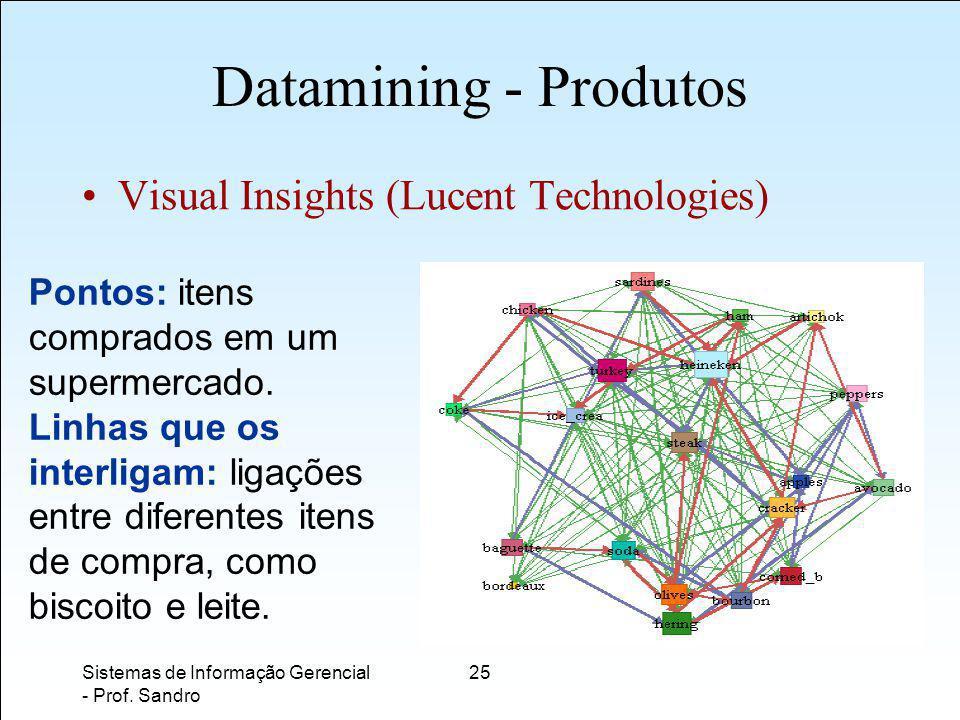 Datamining - Produtos Visual Insights (Lucent Technologies)