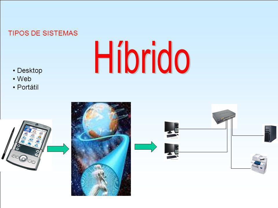 TIPOS DE SISTEMAS Híbrido Desktop Web Portátil