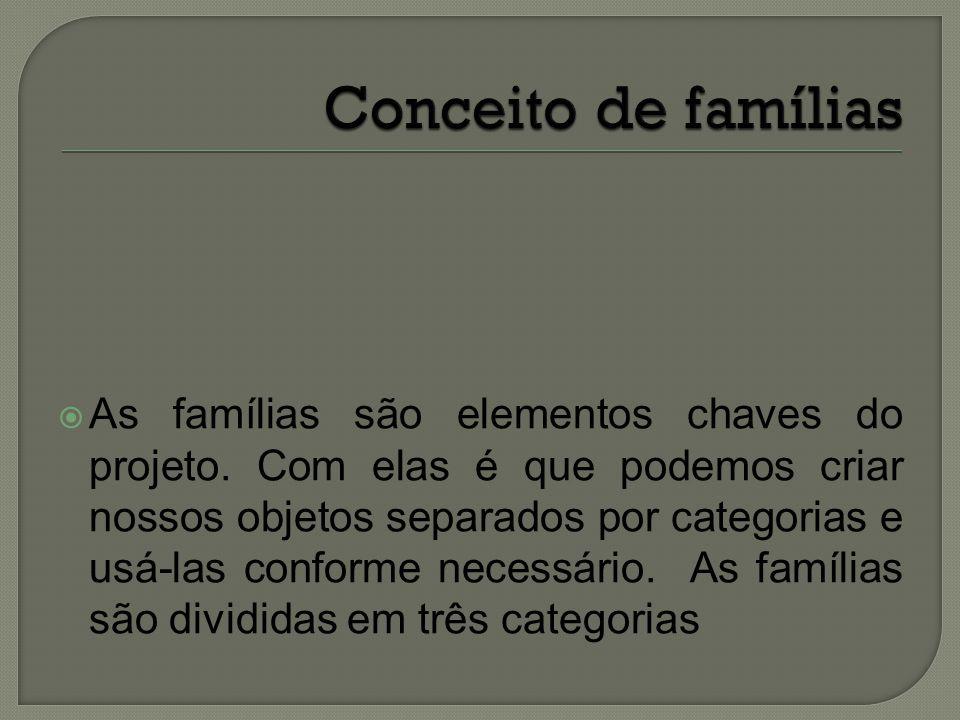 Conceito de famílias