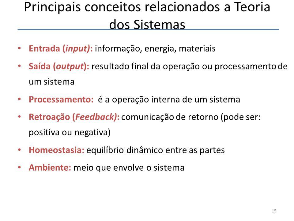 Principais conceitos relacionados a Teoria dos Sistemas
