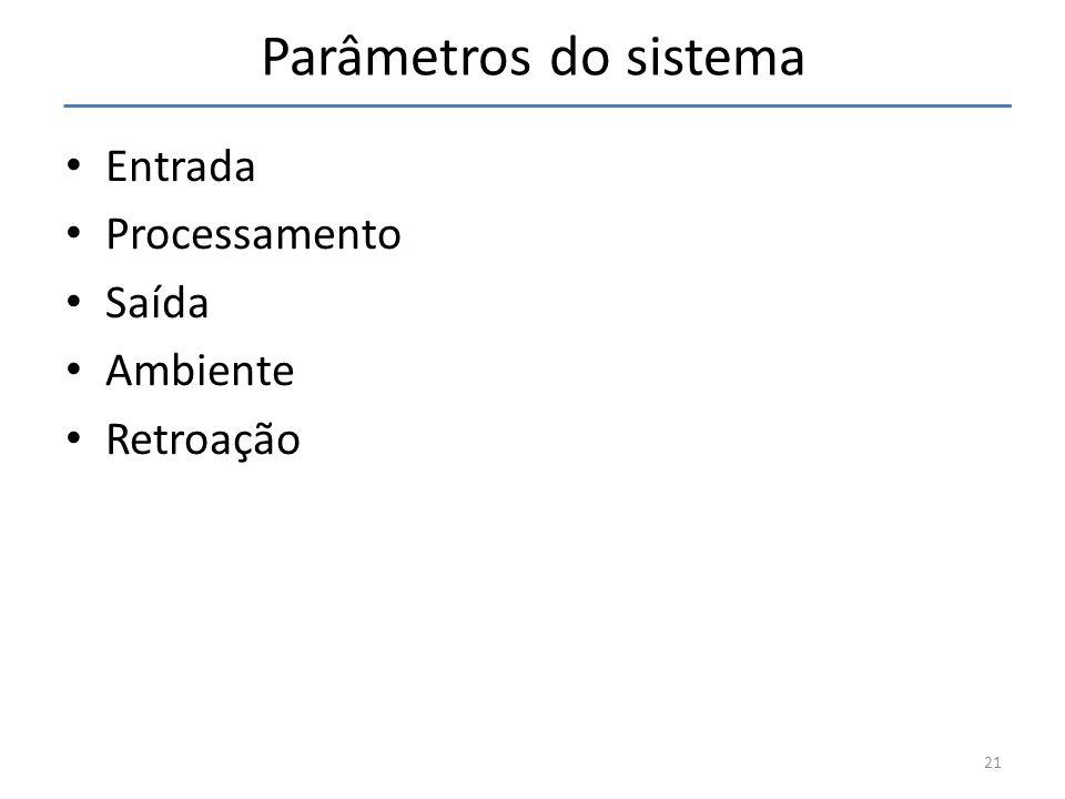 Parâmetros do sistema Entrada Processamento Saída Ambiente Retroação
