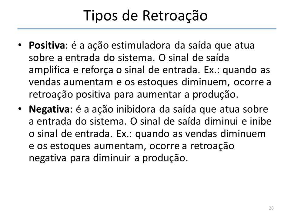 Tipos de Retroação