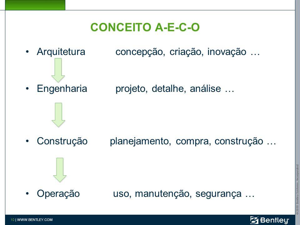 CONCEITO A-E-C-O Arquitetura concepção, criação, inovação …