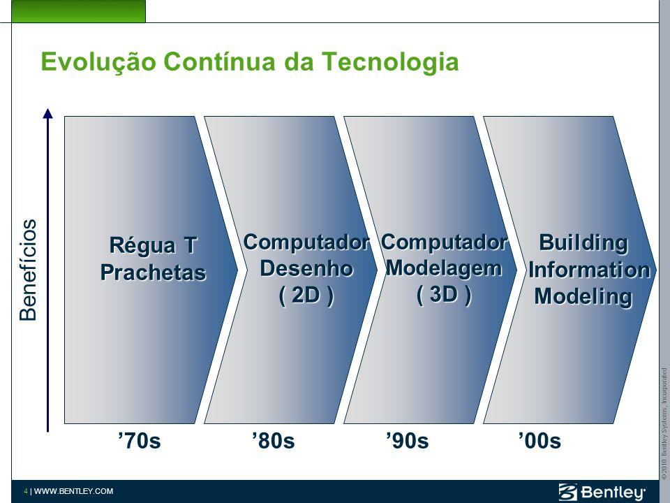 Evolução Contínua da Tecnologia