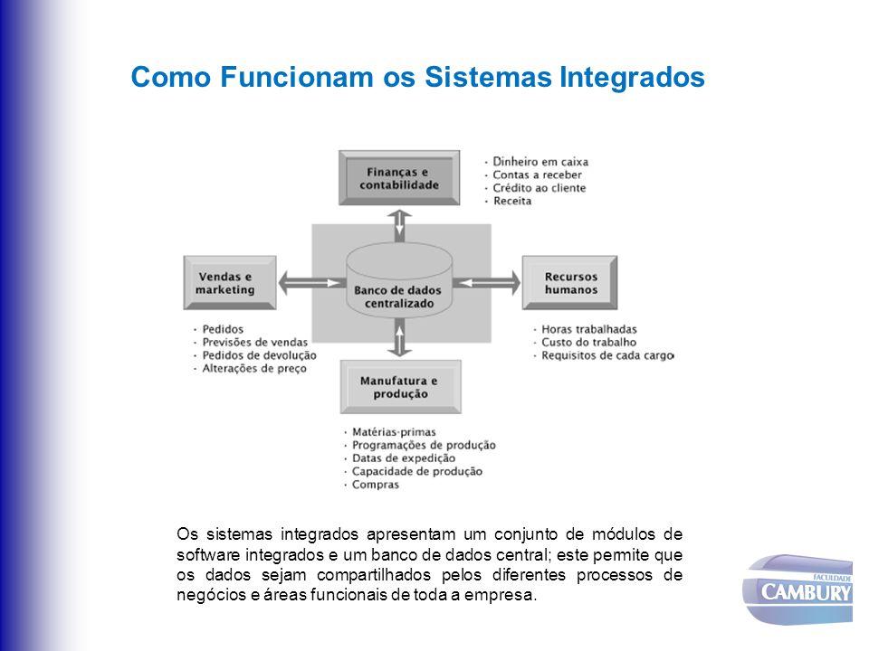 Como Funcionam os Sistemas Integrados