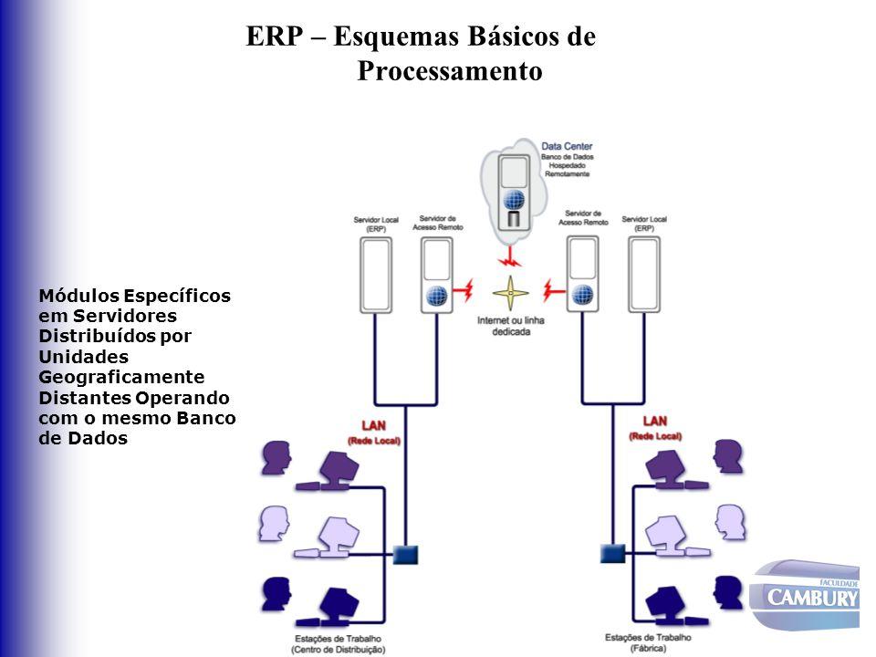 ERP – Esquemas Básicos de Processamento