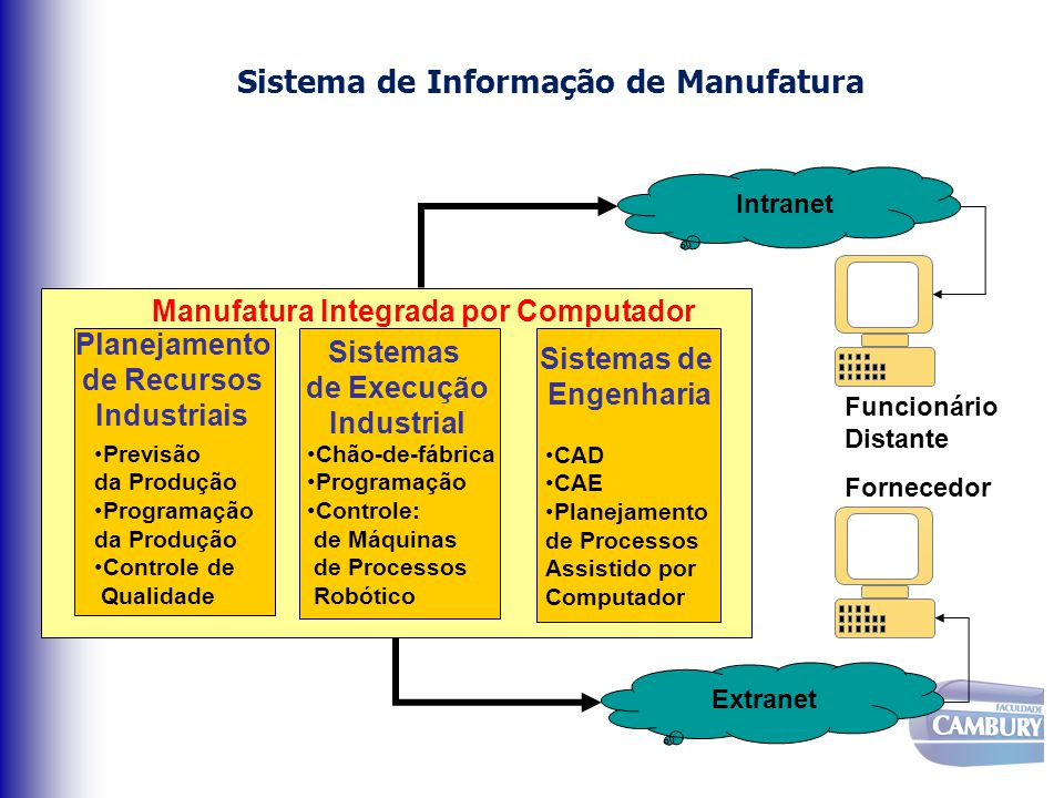 Sistema de Informação de Manufatura