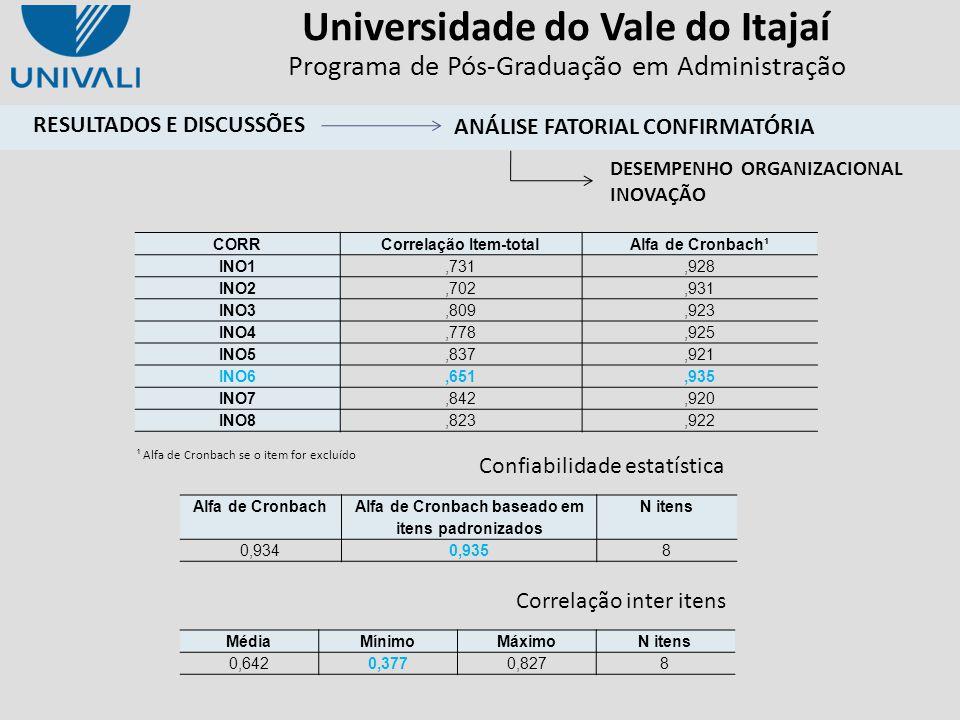 Correlação Item-total Alfa de Cronbach baseado em itens padronizados