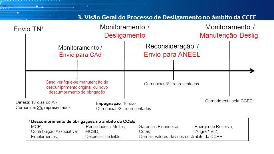 3. Visão Geral do Processo de Desligamento no âmbito da CCEE
