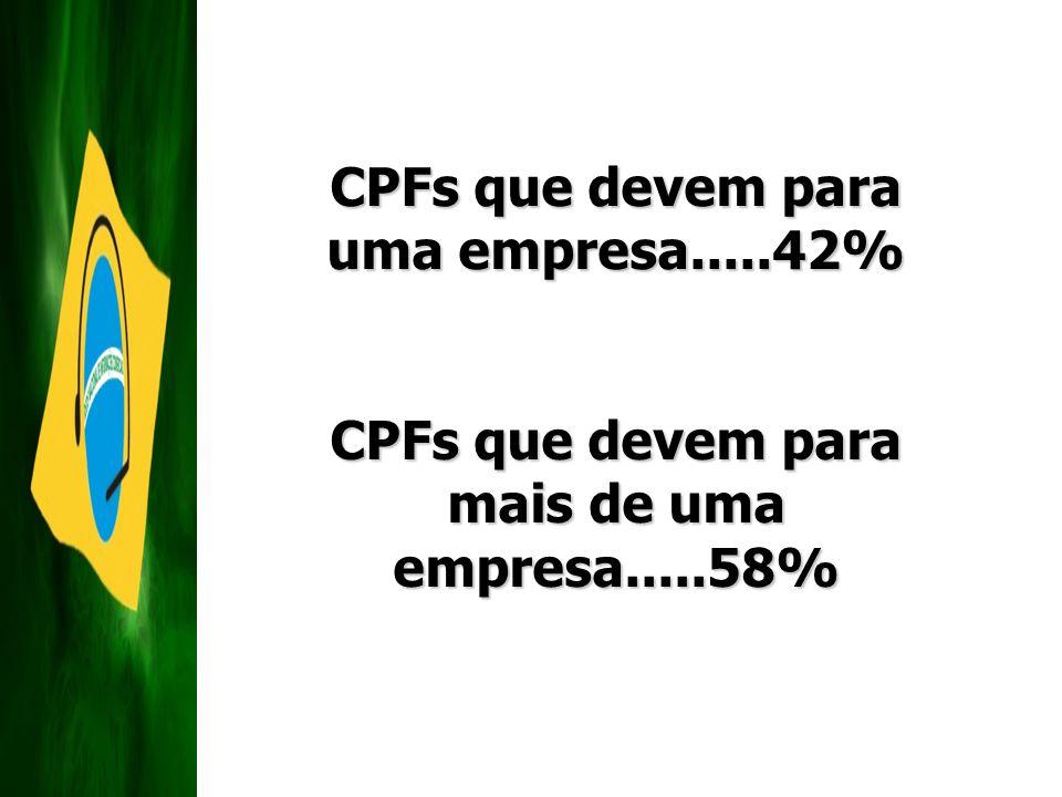 CPFs que devem para uma empresa.....42%