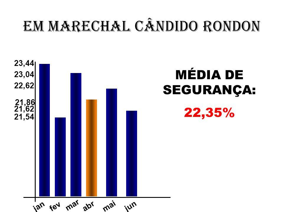 Em Marechal Cândido Rondon