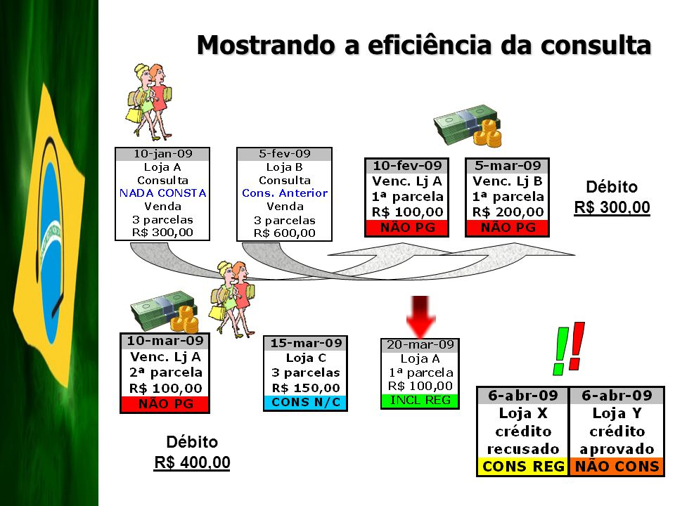 ! ! Mostrando a eficiência da consulta Débito R$ 300,00 Débito